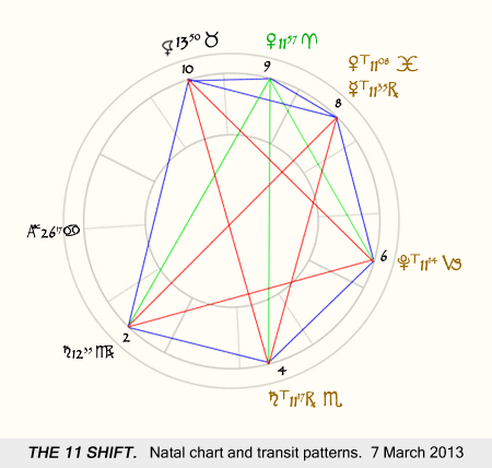 Natal chart and transits patterns, 7 March 2013.