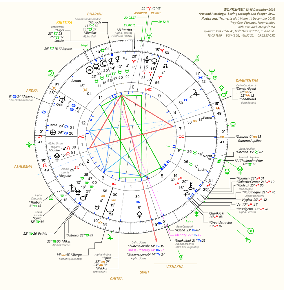 Worksheet 13-15.12.16  Arts and Astrology: Seeing through and deeper view.