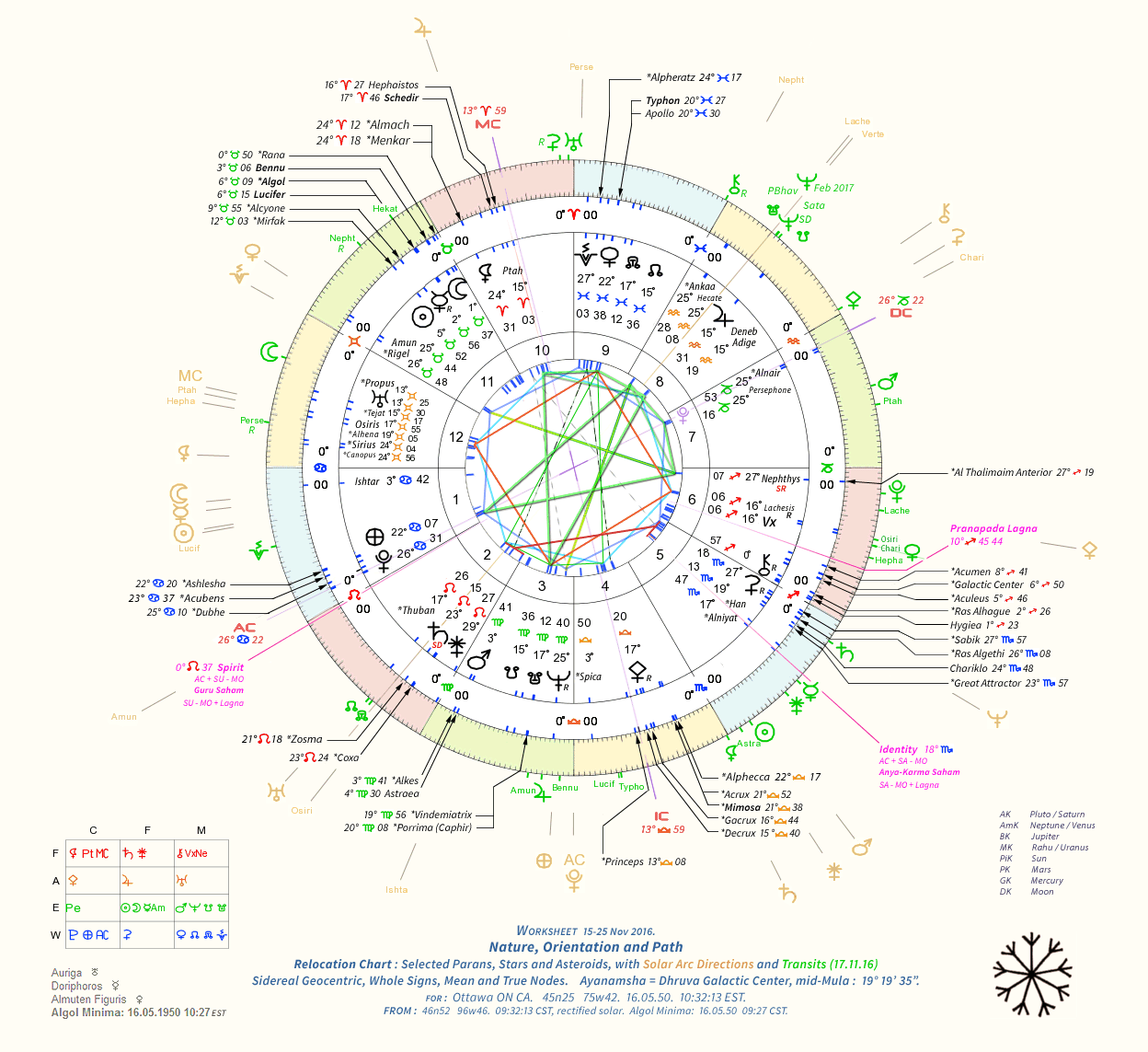 Worksheet 15-30 November 2016. Nature, Orientation, and Path. Comprehensive relocation Chart for Ottawa ON CA, with solar  arc directions and transits.