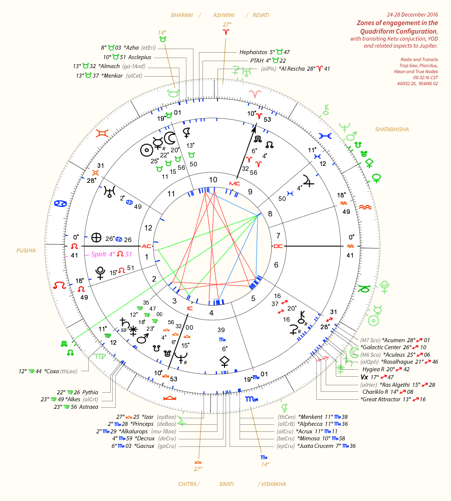 Zones of engagement in the Quadriform Configuration</b>, with transiting Ketu conjuction, YOD and related aspects to Jupiter.