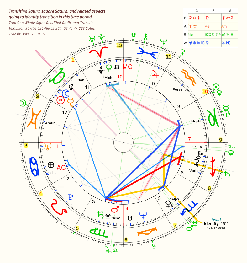Transiting Staurn square Saturn, and related aspects going to identity transition in early 2016.