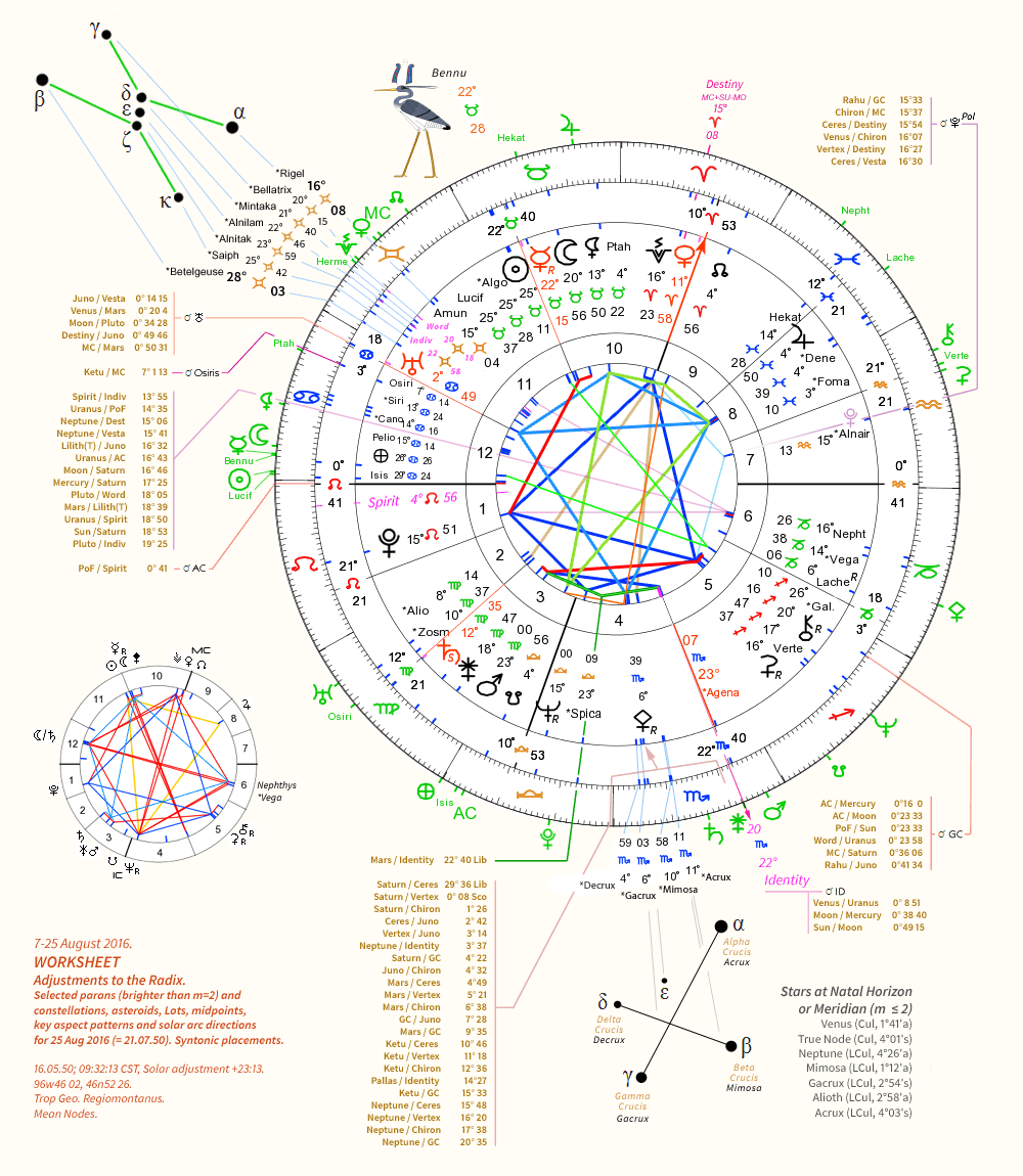 WORKSHEET: Adjustments to the Radix. Selected parans and constellations, asteroids, Lots, midpoints, key aspect patterns and solar arc directions.