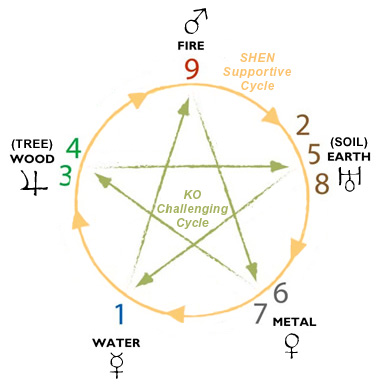 Five Transformations and Planetary Associations in Nine Star Ki Astrology