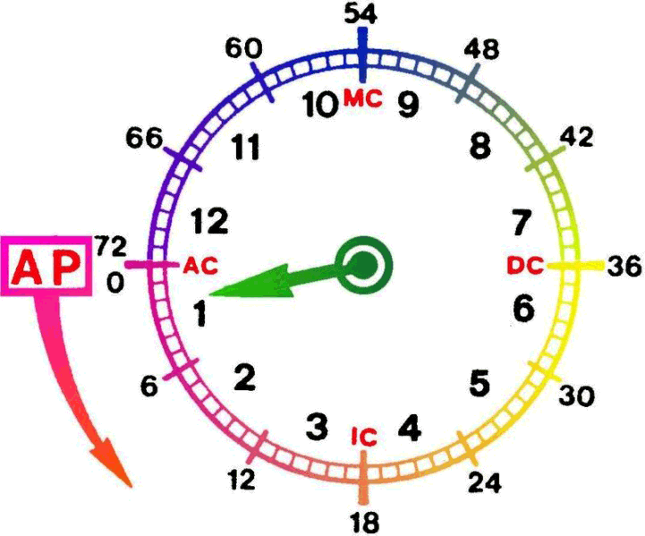 Huber method for Age Point. Credit: AstroWiki, Astrodeinst.