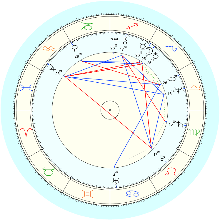 Heliocentric Natal Chart, showing Uranus handle.