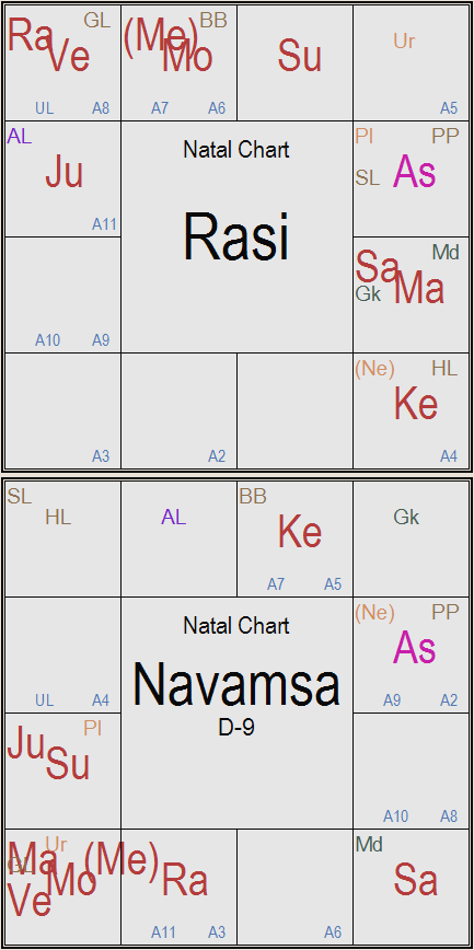 Rasi and Navamsa