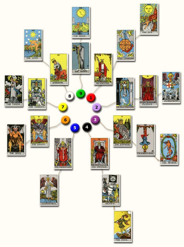 Tarot Constellations