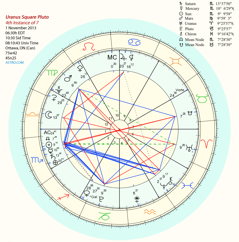 Uranus Square Pluto, 1 November 2013, 4th instance in a series of 7 begun 24 June 2012 and concluding 17 March 2015.