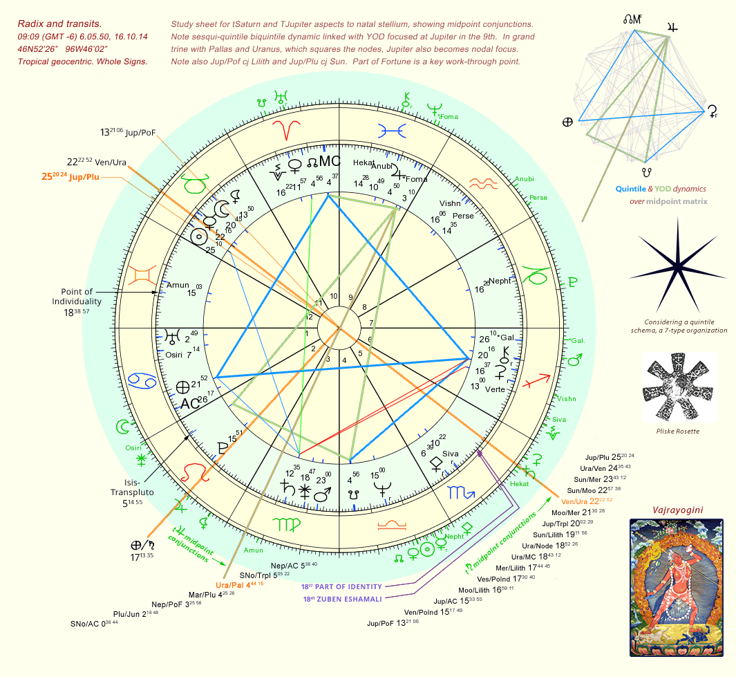 Astrological study sheet, 15-19 October 2014.