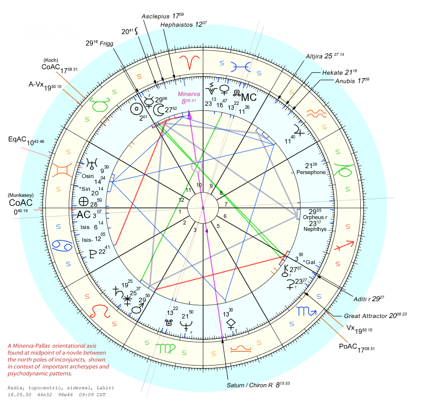 A Minerva-Pallas orientational axis found at midpoint of a novile between the north poles of inconjuncts, shown in context of important archetypes and psychodynamic patterns.