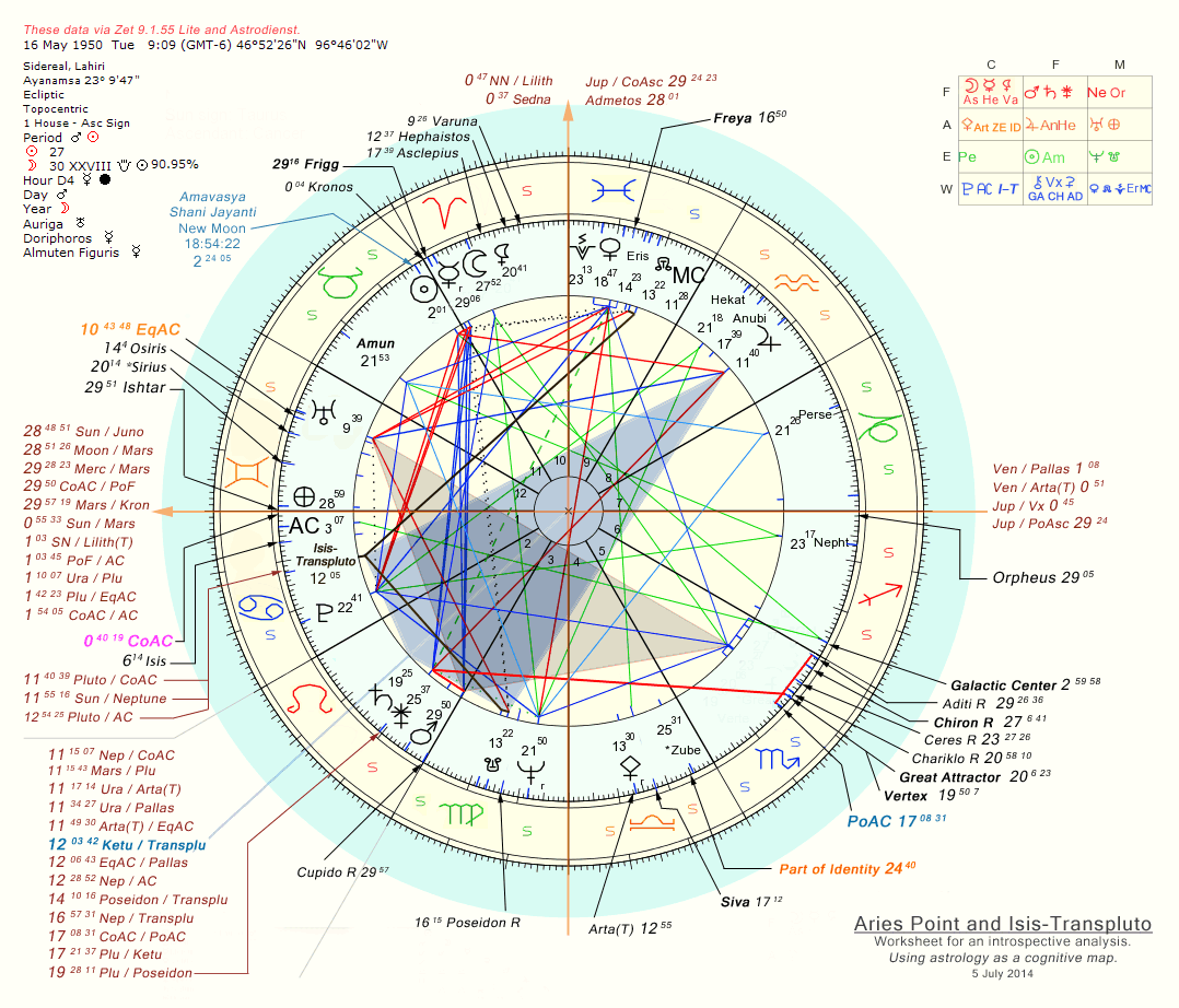 Aries Point and Transpluto: Worksheet in an introspective analysis. Using astrology as a cognitive map.