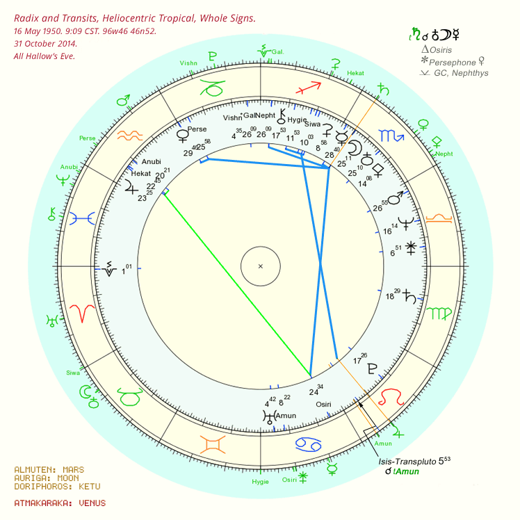 Radix and Transits in the tropical heliocentric chart: 31 October 2014.